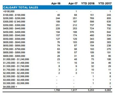 Sales By Price